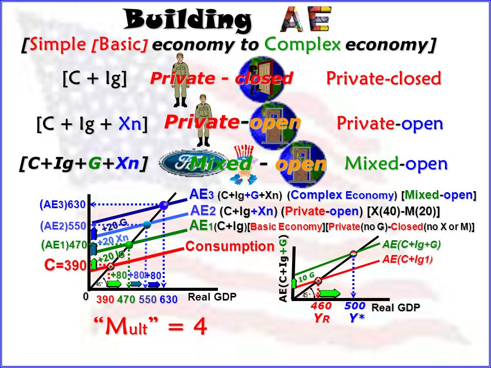 Building Mult = 4 [C + Ig] Private-closed [C + Ig + Xn] Private-open